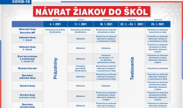 Prevádzka MŠ v čase lockdownu – aktualizované 20.1.2021