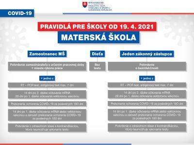 Pravidlá pre materskú školu od 19.4.2021